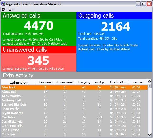 telestat call logging reporting software for up to 32 users telestat call logging reporting software for up to 32 users call recording call centre